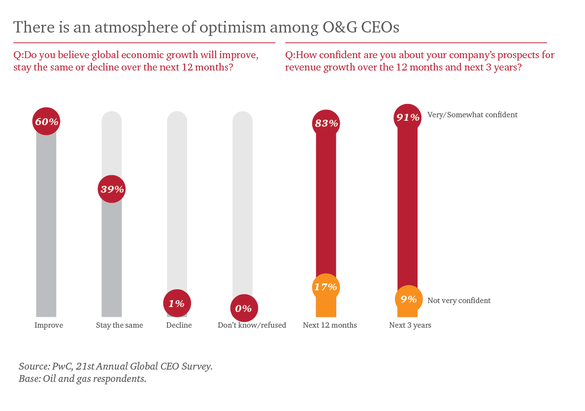 PwC's 21st CEO Survey: Key findings from the oil and gas industry